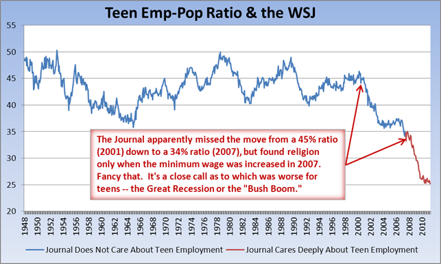 Invictus: Teen Emp-Pop Ratio & the WSJ