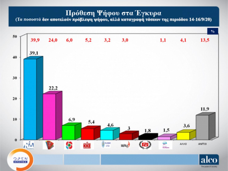 Δημοσκόπηση: Τι πιστεύουν οι πολίτες για ελληνοτουρκικά, μάσκες και πανδημία