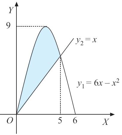 Integral matematika rumus pengertian contoh soal dan pembahasan volume benda putar yang terjadi jika daerah yang dibatasi oleh kurva y 6x x2 dan y x jawaban ccuart Images