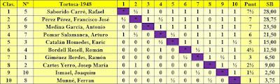 I Torneo Nacional de Ajedrez de Tortosa 1948, clasificación según el orden de puntuación