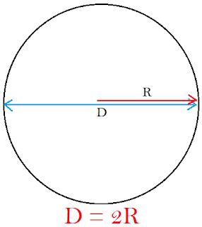 Cara Menghitung Diameter Lingkaran Menggunakan Radius, Keliling, atau Luas