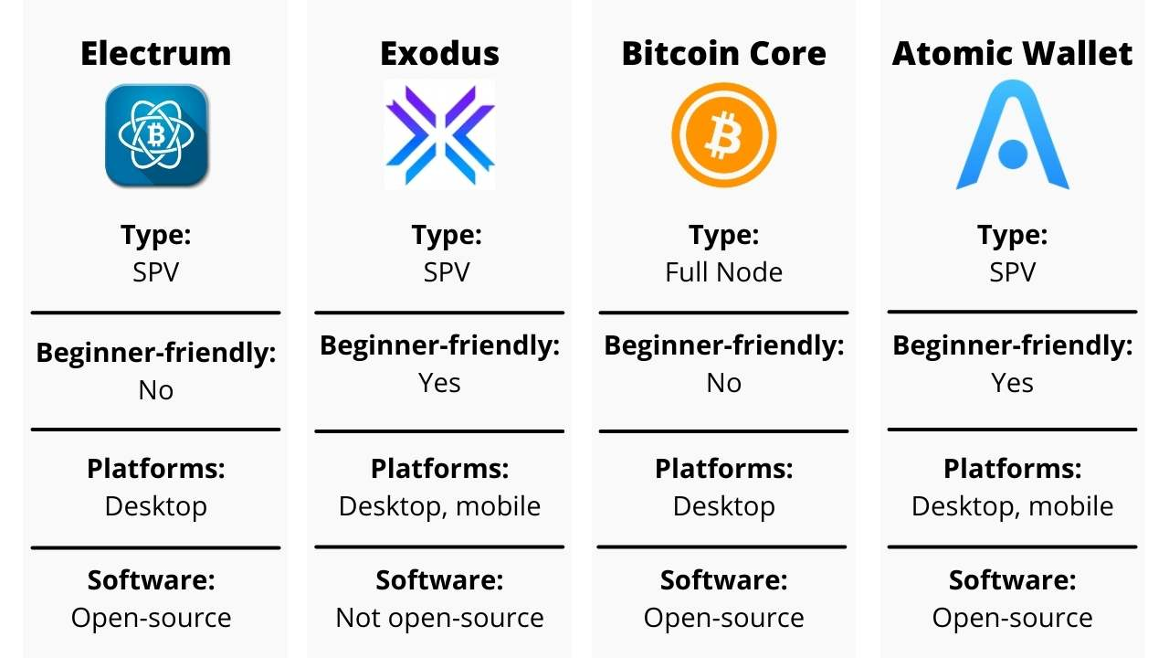 bitcoin-desktop-wallets-comparison