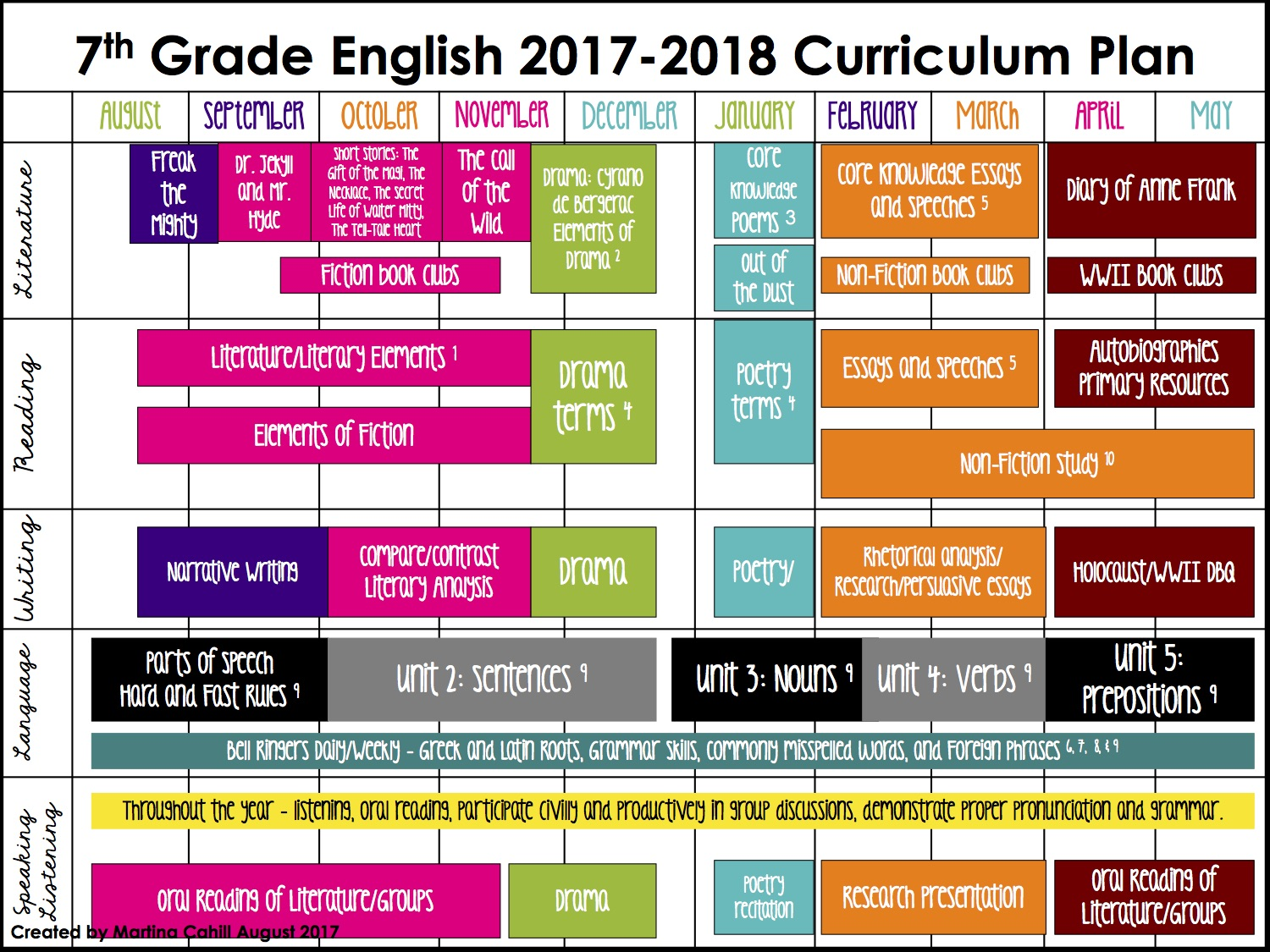 Middle School ELA Schedule (Daily, Weekly, Monthly, Year