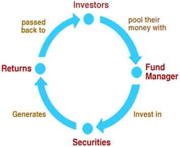 cara kerja investasi reksadana