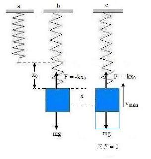 energi pada gerak harmonik 9
