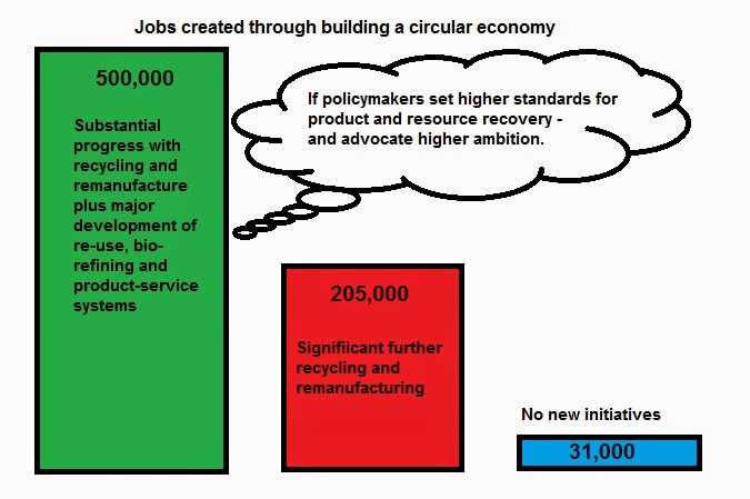 Creating Jobs Through Resource Conservation: The Circular