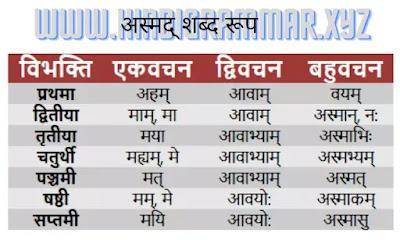 अस्मद् शब्द रूप संस्कृत में, अस्मद् शब्द रूप, अस्मद्(मैं) सर्वनाम के रूप संस्कृत में, asmad shabd ke roop, अस्मद्