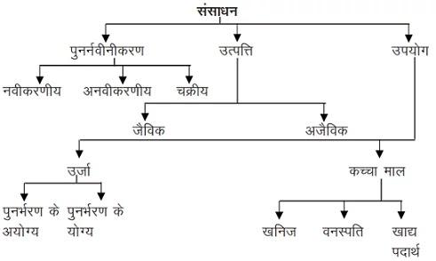 sansadhan-kise-kahate-hain