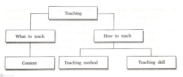 Kemampuan Pokok Guru
