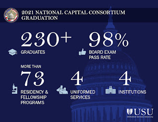An infographic stating that more than 230 interns, residents, and fellows from the Navy, Army, Air Force and their civilian counterparts graduated from various specialties in the National Capital Consortium (NCC) Graduate Medical Education (GME) program.