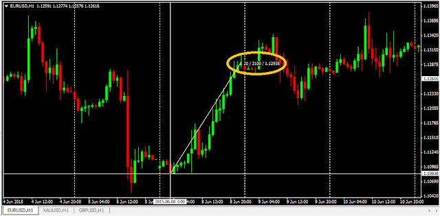 Potensi Trading Forex