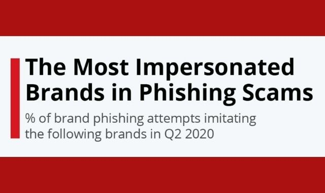 The Brands Most Impersonated for Phishing Attacks