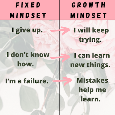 Moving from fixed mindset to growth mindset chart with mindset examples