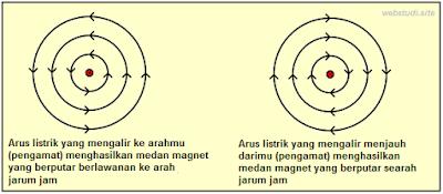 Gambar-Cara-Membuat-Elektromagnet-2