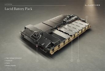 تكنولوجيا المجموعة الكهربائية لتوليد ونقل الحركة من لوسيد موتورز تعزّز الأداء القياسي لسيارة لوسيد أير وكفاءتها الرائدة في القطاع