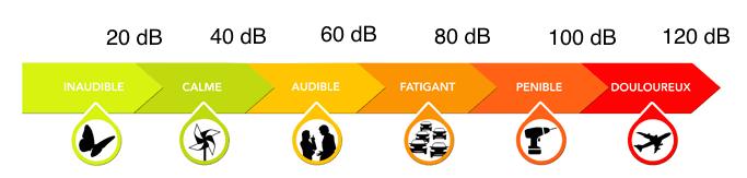 vérifier le niveau de dB de votre déshumidificateur