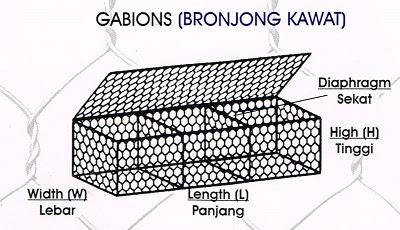 Kawat Bronjong Jakarta