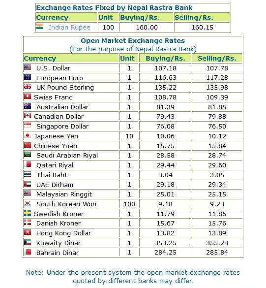 Exchange Rates Fixed By Nepal Rastra Bank November 12th 2016 Supernepal