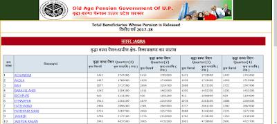 UP Vridha pension yojana list