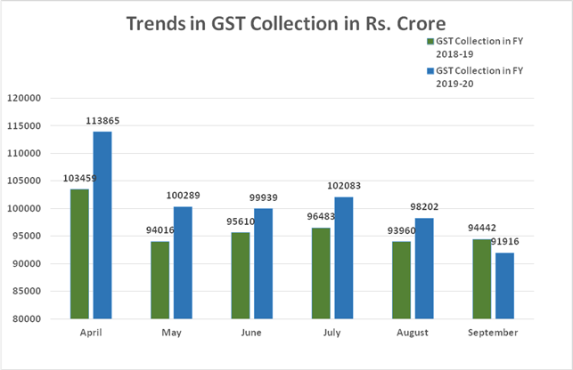 Trends in GST Collection Apr-Sep FY 2018-19 vs Apr-Sep FY 2019-20