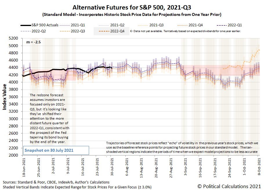 Alternative Futures - S&P 500 - 2021Q3 - Standard Model (m=-2.5 from 16 June 2021) - Snapshot on 30 Jul 2021