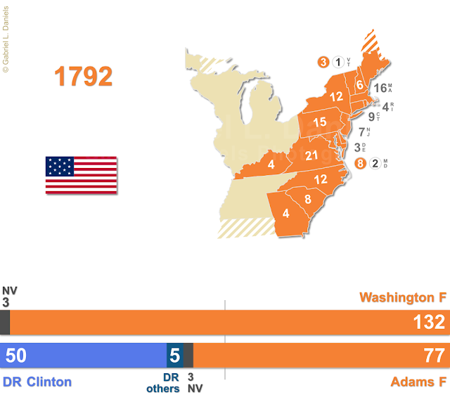 United States of America presidential election of 1792