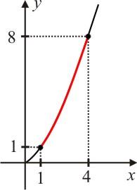 figura7-como-calcular-o-comprimento-de-um-arco-de-curva-atraves-do-calculo-diferencial-e-integral