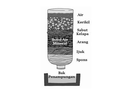 cara membuat saringan air sederhana dari botol bekas