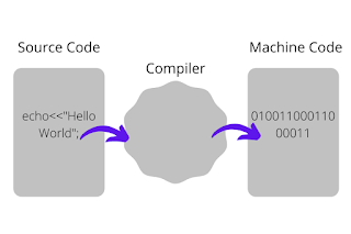 How Compiler Works in Hindi