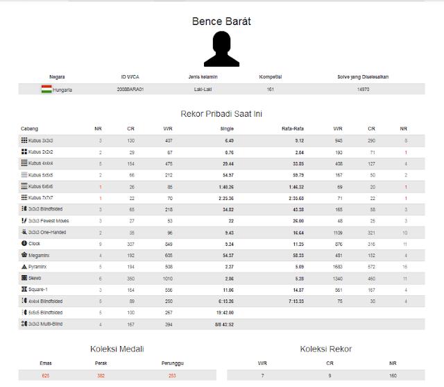 Profile akun WCA dari Bence Barat