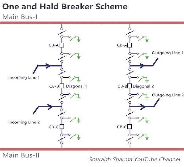 One and half breaker scheme