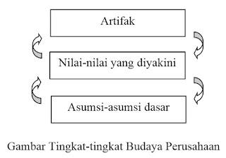 Gambar Tingkat-tingkat Budaya Perusahaan