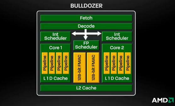 AMD bulldozer chart