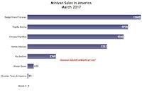 USA minivan sales chart March 2017
