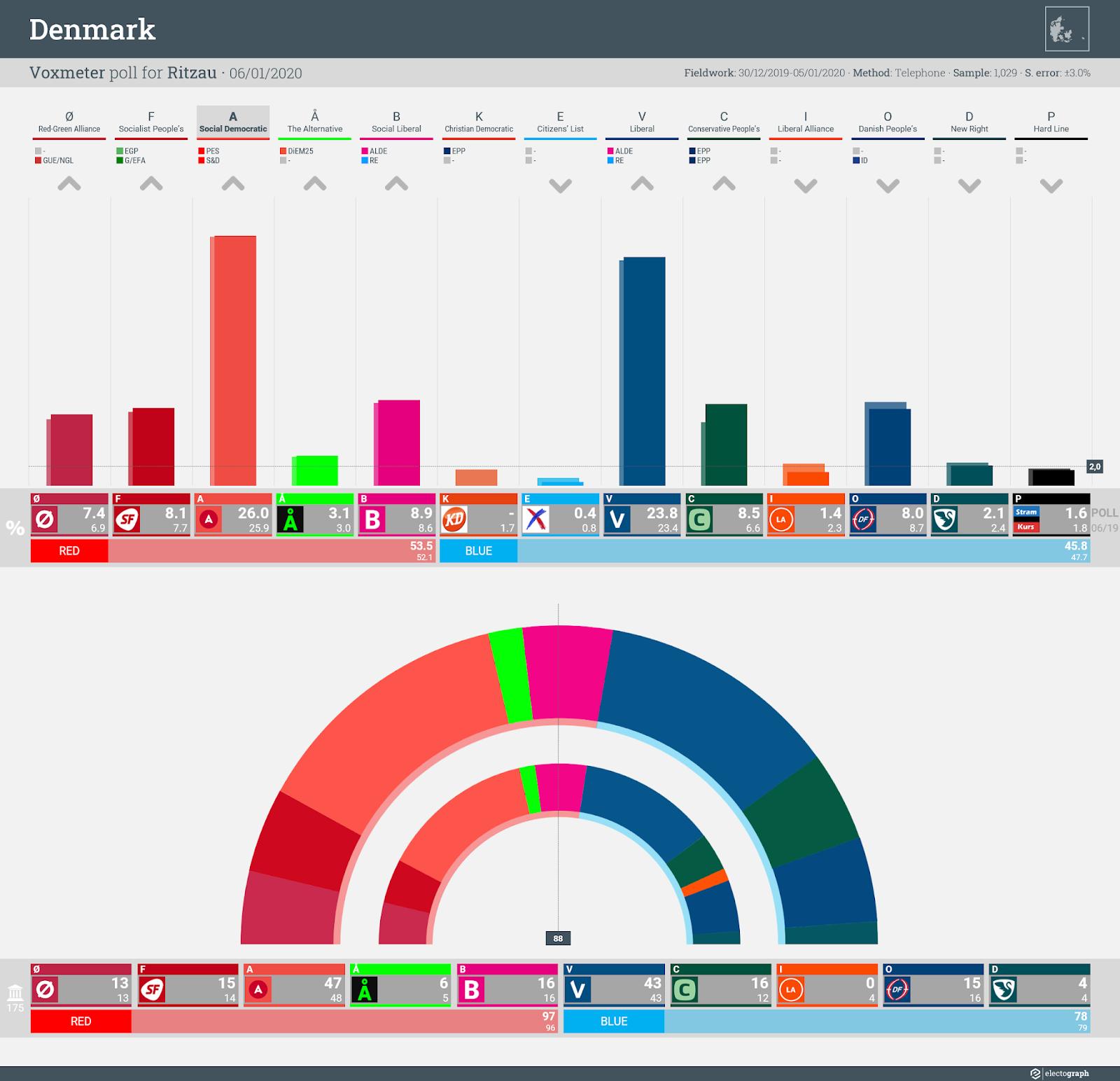DENMARK: Voxmeter poll chart for Ritzau, 6 January 2020