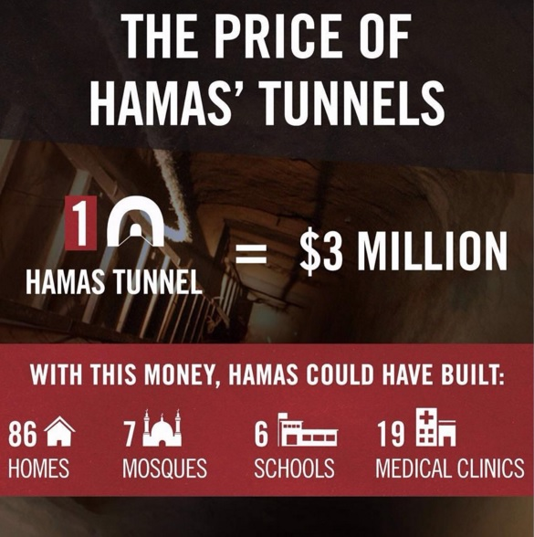 The price of Hamas' tunnels