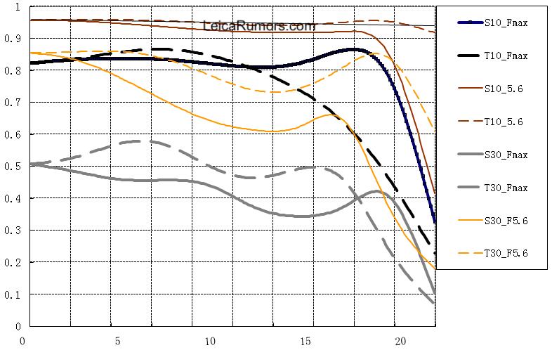 MTF-график объектива TTartisan 50mm f/0.95