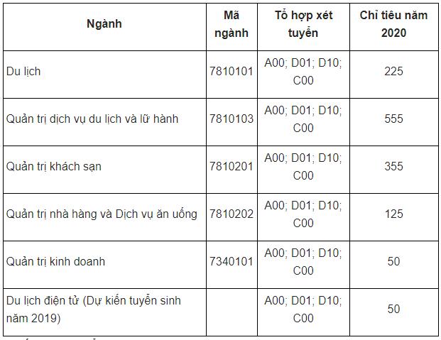 điểm chuẩn khoa du lịch đại học huế 2020, diem chuan khoa du lich dai hoc hue 2020