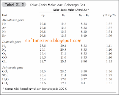 KALOR JENIS MOLAR GAS IDEAL: TABEL KALOR JENIS MOLAR BEBERAPA GAS