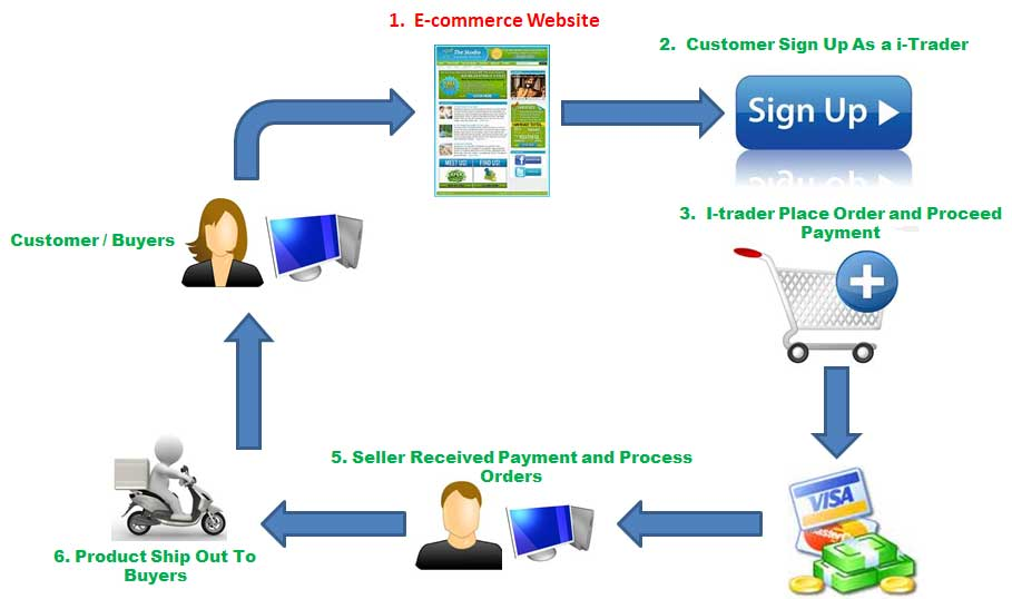 Assignment on E-Commerce