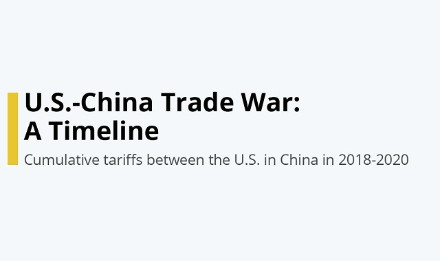 The US-China Trade War Timeline
