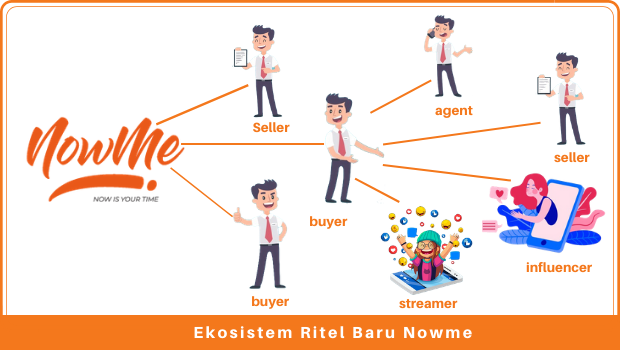 new-retailing-ecosystem-nowme