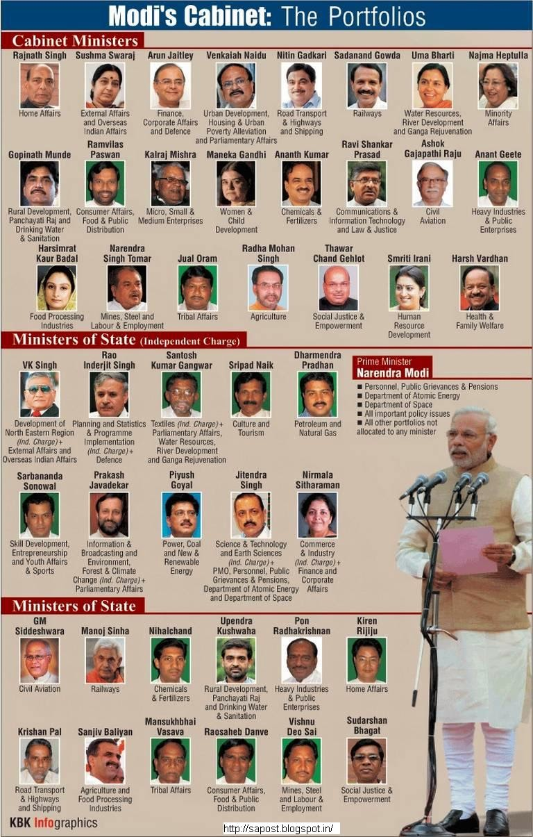 List Of New Union Council Of Ministers And Their