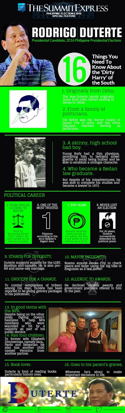 fast facts rodrigo duterte