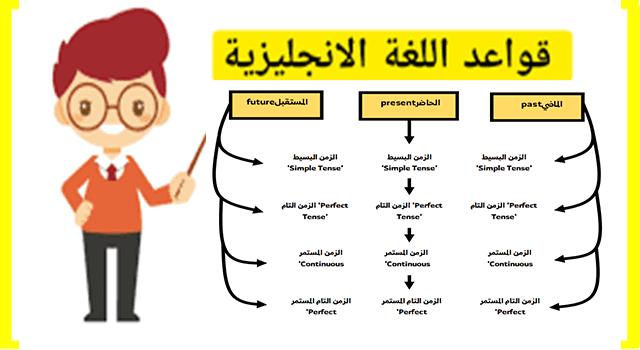 قواعد الافعال والازمنة في اللغة الانجليزية