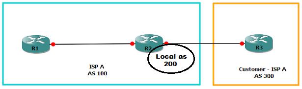 BGP LOCAL-AS CONCEPT