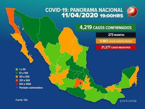4,219 casos de coronavirus y 273 fallecidos en México