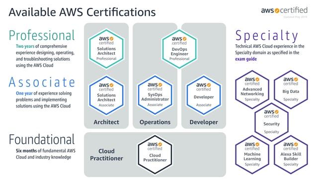 Certificacion AWS hoja de ruta