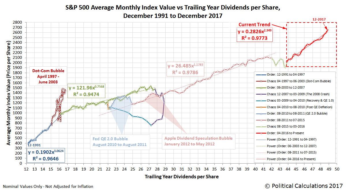 S&P 500 Average Monthly Index Value vs Trailing Year Dividends per Share, December 1991 to December 2017