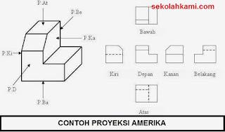 contoh proyeksi amerika